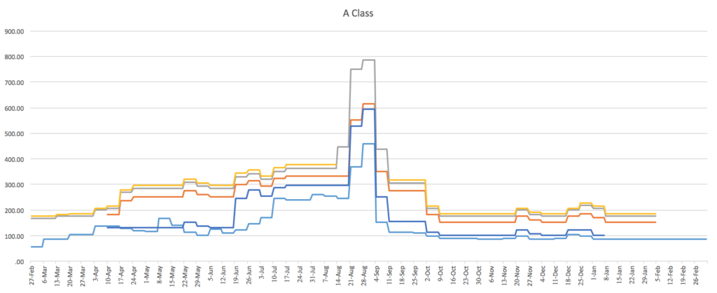 A Class Vehicle Pricing Chart