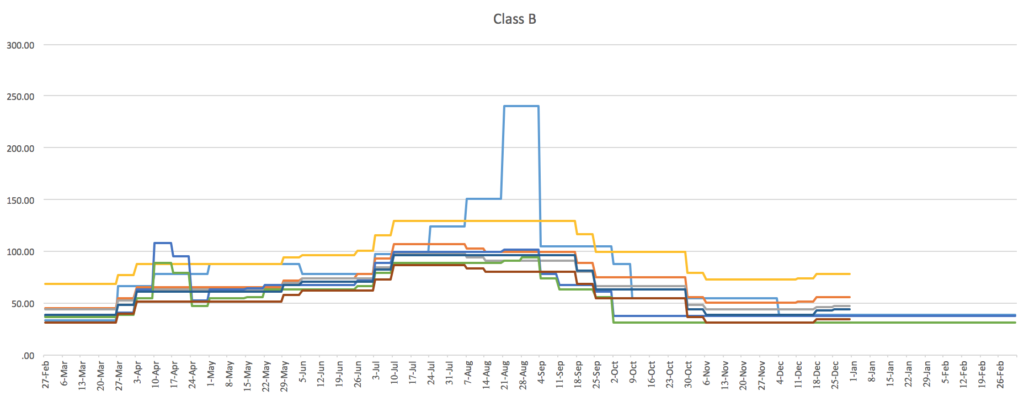 B Class Commercial Pricing