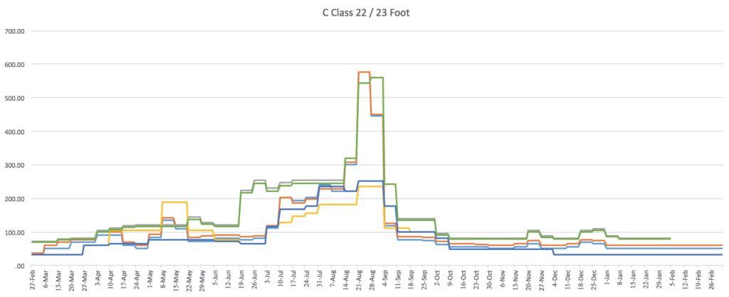 C Class 22/23 Commercial Pricing
